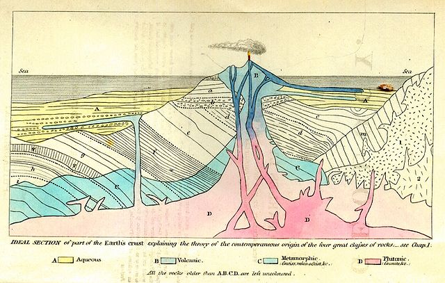 The frontispiece from Charles Lyell's 'Principles of Geology' courtesy of Wikimedia Commons.